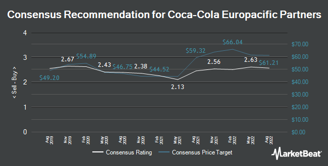 Analyst Recommendations for Coca-Cola European Partners (NYSE:CCEP)