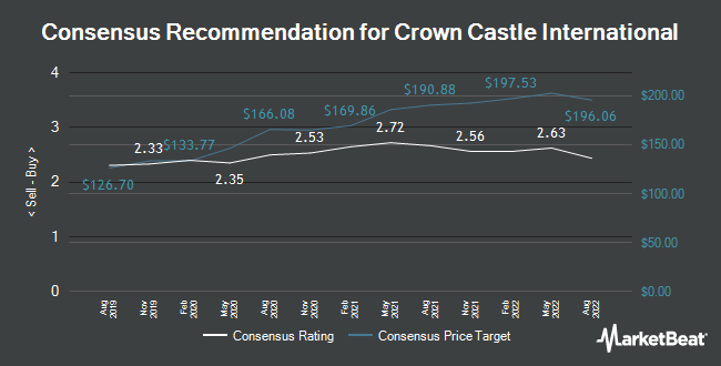 Analyst Recommendations for Crown Castle International (NYSE:CCI)