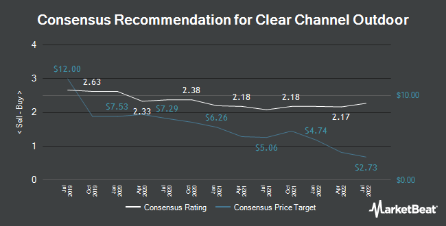 Analyst Recommendations for Clear Channel Outdoor (NYSE:CCO)