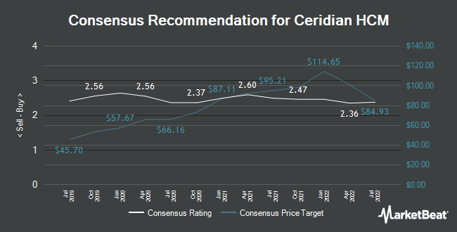 Analyst Recommendations for Ceridian HCM (NYSE:CDAY)