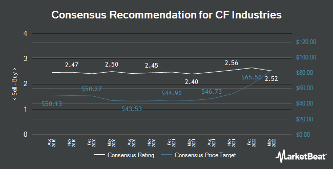 Analyst Recommendations for CF Industries (NYSE:CF)