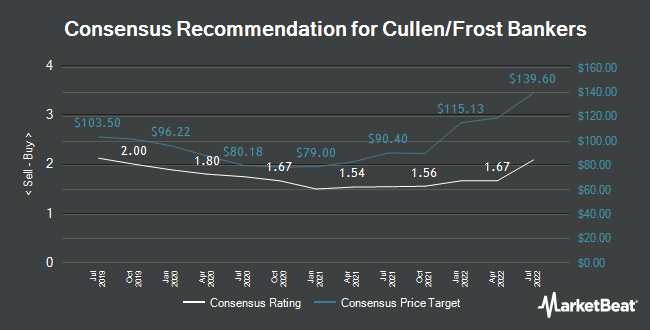 Analyst Recommendations for Cullen/Frost Bankers (NYSE:CFR)