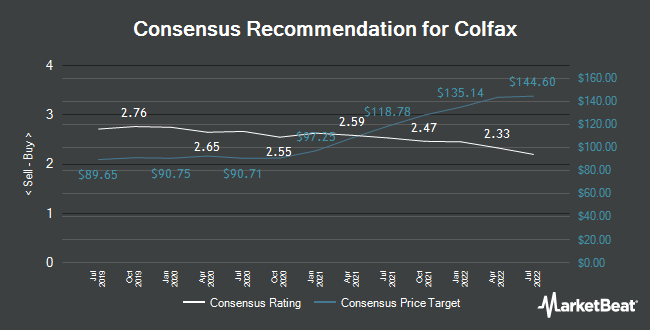 Analyst Recommendations for Colfax (NYSE:CFX)