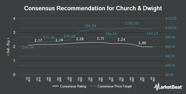 Analyst Recommendations for Church & Dwight (NYSE:CHD)
