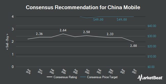 Analyst Recommendations for China Mobile (NYSE:CHL)