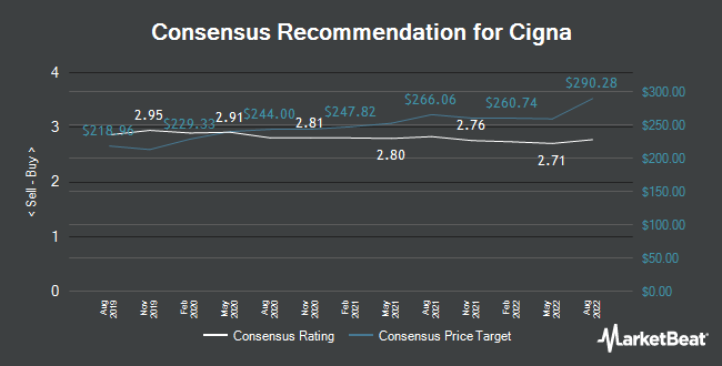 Analyst Recommendations for Cigna (NYSE:CI)