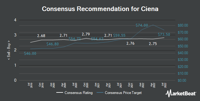 Analyst Recommendations for Ciena (NYSE:CIEN)