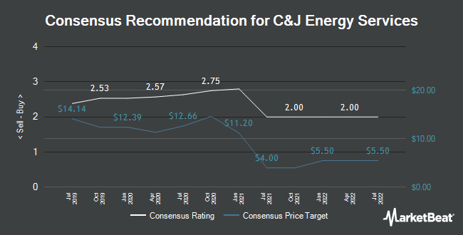 Analyst Recommendations for C&J Energy Services (NYSE:CJ)