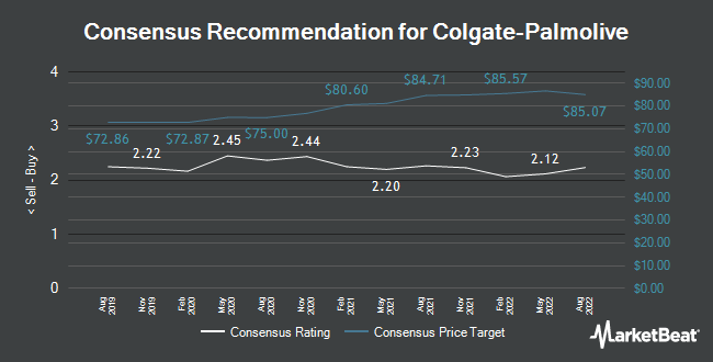 Analyst Recommendations for Colgate-Palmolive (NYSE:CL)