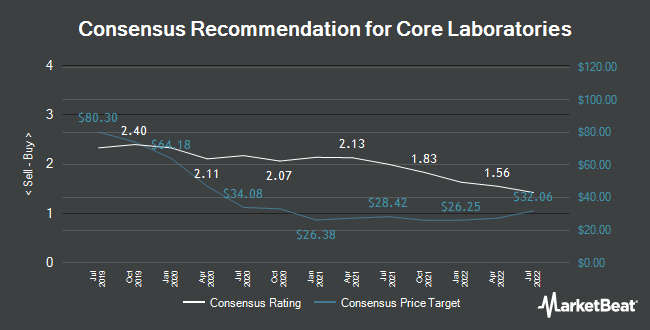 Analyst Recommendations for Core Laboratories (NYSE:CLB)