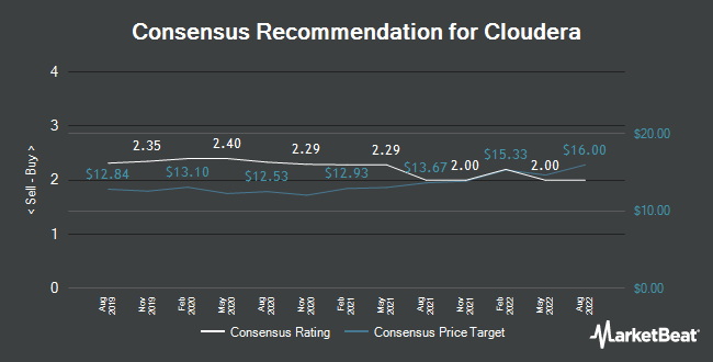 Analyst Recommendations for Cloudera (NYSE:CLDR)