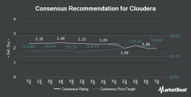 Cloudera Cldr Price Target Raised To 2400 Ticker Report