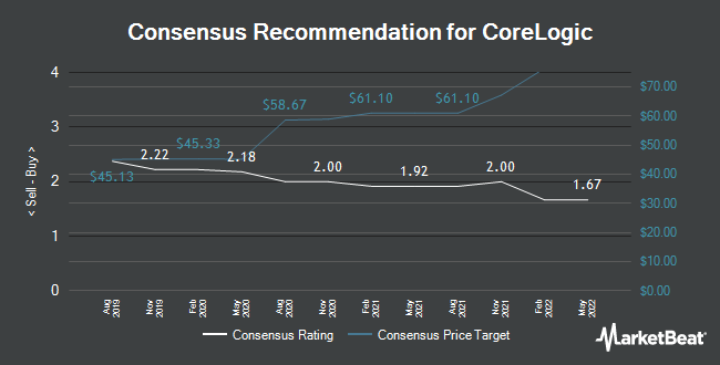Analyst Recommendations for Corelogic (NYSE:CLGX)