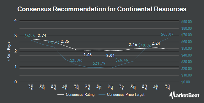 Analyst Recommendations for Continental Resources (NYSE:CLR)