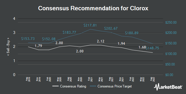 Analyst Recommendations for Clorox (NYSE:CLX)