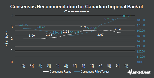 Analyst Recommendations for Canadian Imperial Bank of Commerce (NYSE:CM)