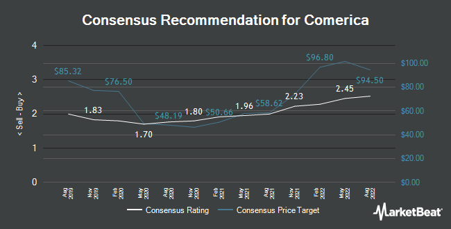 Analyst Recommendations for Comerica (NYSE:CMA)