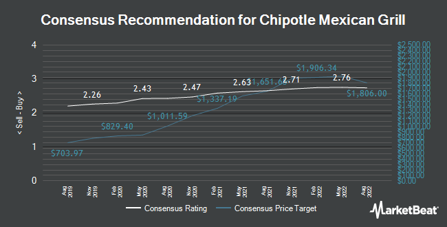 Morgan Stanley Boosts Chipotle Mexican Grill Nyse Cmg