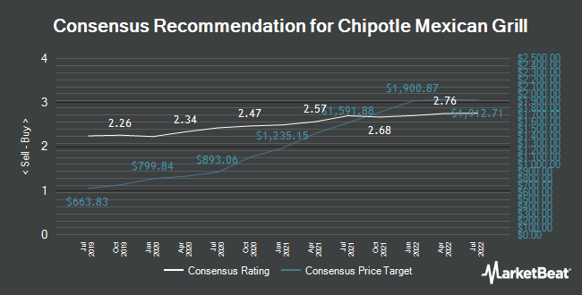 Analyst Recommendations for Chipotle Mexican Grill (NYSE:CMG)