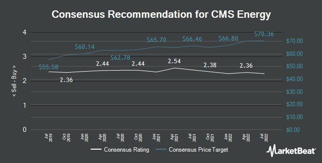 Analyst Recommendations for CMS Energy (NYSE:CMS)