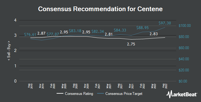 Analyst Recommendations for Centene (NYSE:CNC)