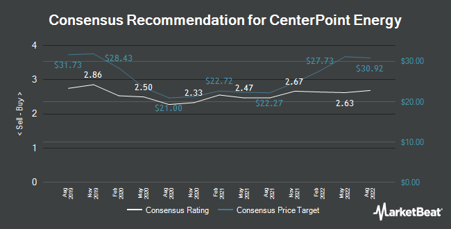 Analyst Recommendations for CenterPoint Energy (NYSE:CNP)