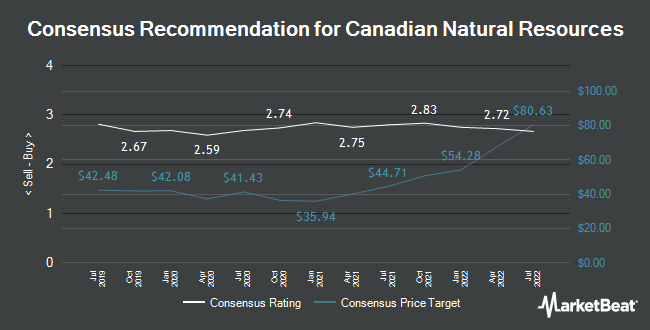 Analyst Recommendations for Canadian Natural Resources (NYSE:CNQ)