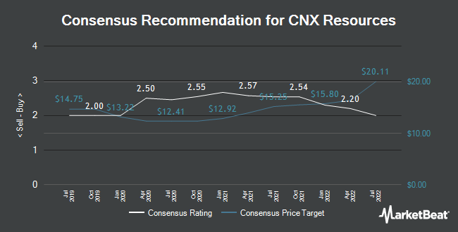 Analyst Recommendations for CNX Resources (NYSE:CNX)