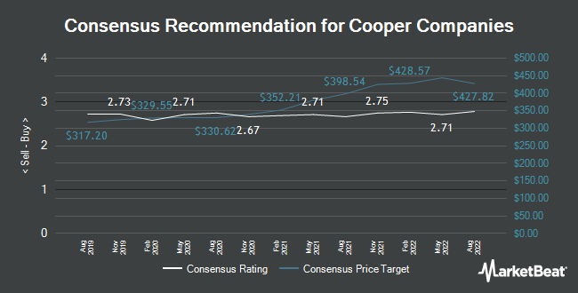 Analyst Recommendations for The Cooper Companies (NYSE:COO)