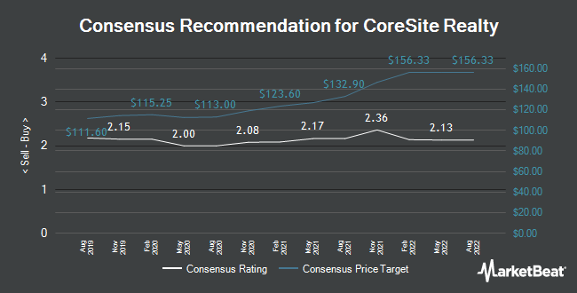 Analyst Recommendations for CoreSite Realty (NYSE:COR)