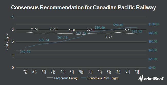 Analyst Recommendations for Canadian Pacific Railway (NYSE:CP)