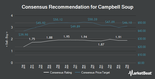 Analyst Recommendations for Campbell Soup (NYSE:CPB)