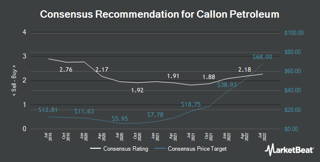 Analyst Recommendations for Callon Petroleum (NYSE:CPE)