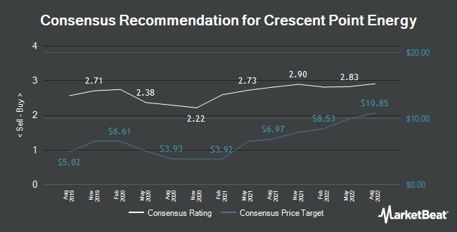 Analyst Recommendations for Crescent Point Energy (NYSE:CPG)