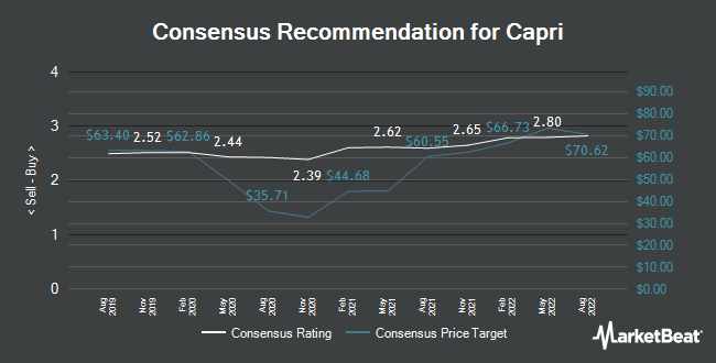 Analyst Recommendations for Capri (NYSE:CPRI)