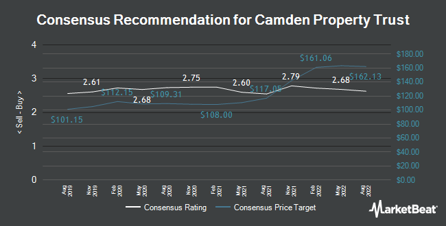Analyst Recommendations for Camden Property Trust (NYSE:CPT)