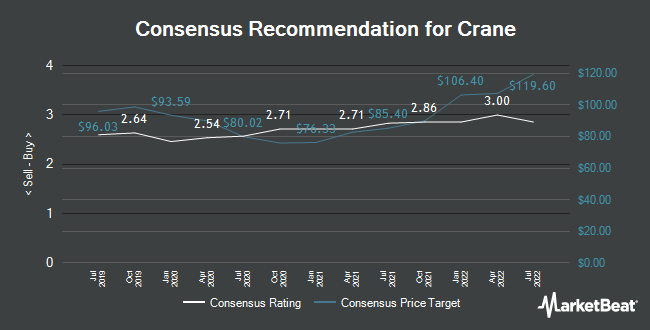 Analyst Recommendations for Crane (NYSE:CR)
