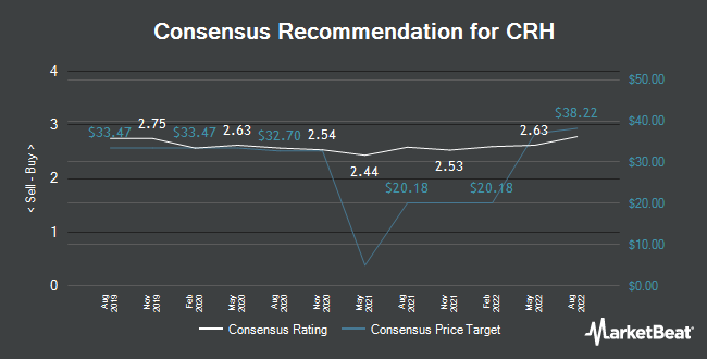 Analyst Recommendations for CRH (NYSE:CRH)