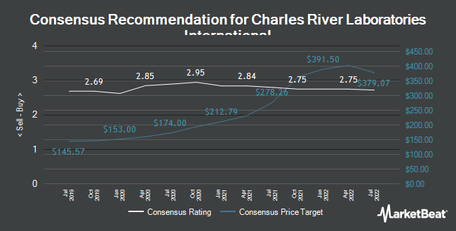 Analyst Recommendations for Charles River Laboratories Intl. (NYSE:CRL)