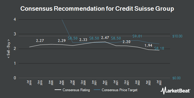 Analyst Recommendations for Credit Suisse Group (NYSE:CS)