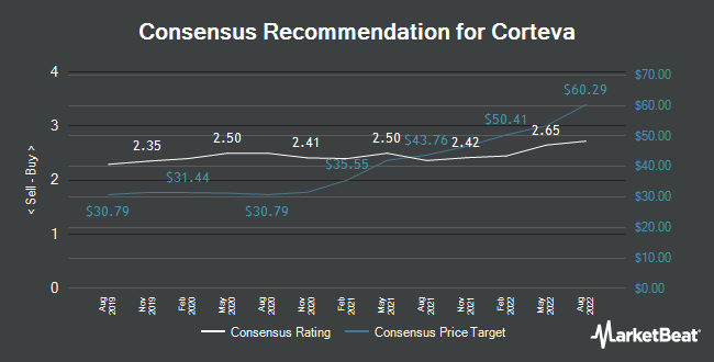 Analyst Recommendations for Corteva (NYSE:CTVA)