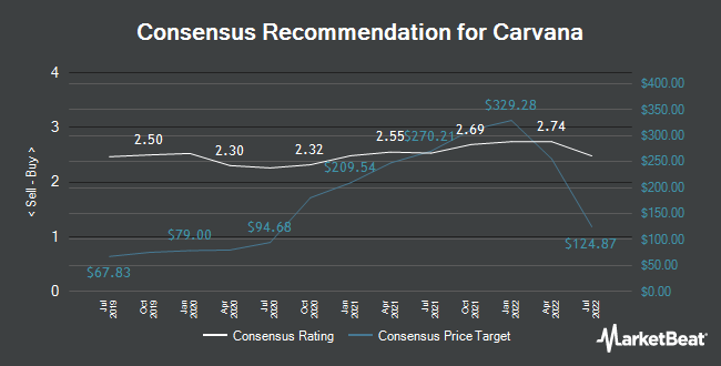Analyst Recommendations for Carvana (NYSE:CVNA)