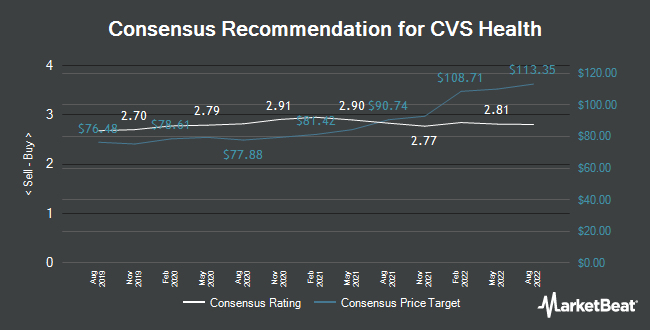 Analyst Recommendations for CVS Health (NYSE:CVS)