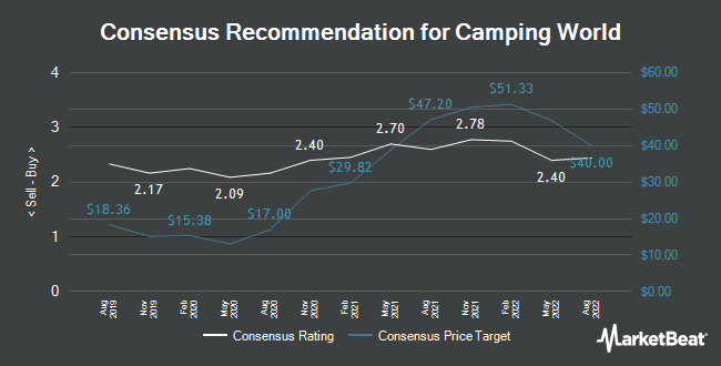 Analyst Recommendations for Camping World (NYSE:CWH)