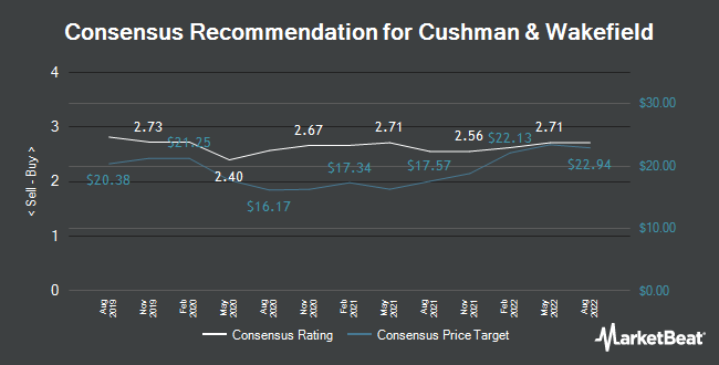 Analyst Recommendations for Cushman & Wakefield (NYSE:CWK)
