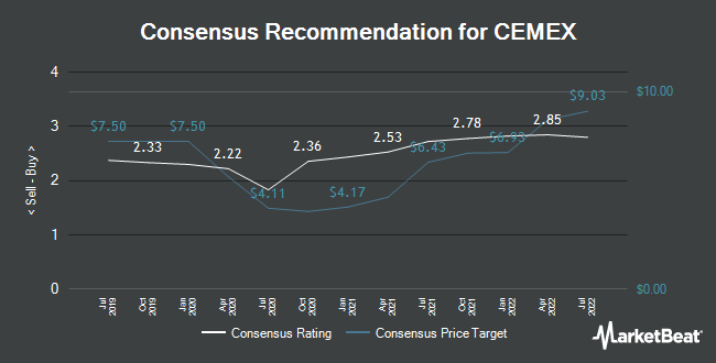 Analyst Recommendations for Cemex SAB de CV (NYSE:CX)