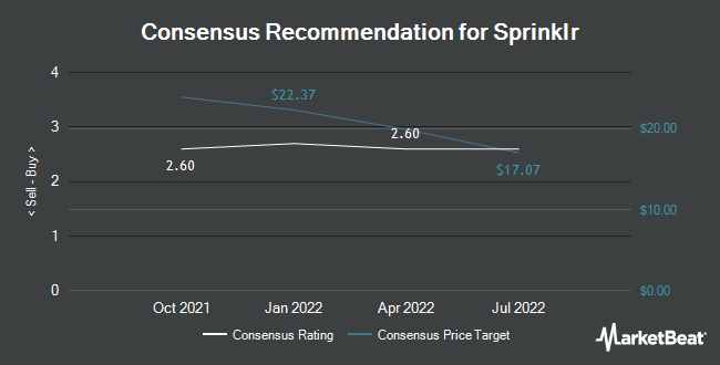 Analyst Recommendations for Sprinklr (NYSE:CXM)