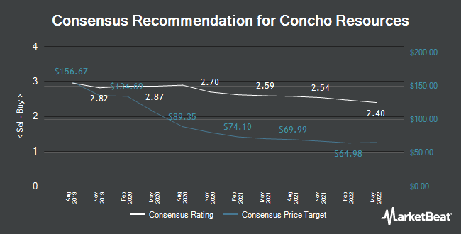 Analyst Recommendations for Concho Resources (NYSE:CXO)