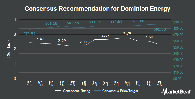 Analyst Recommendations for Dominion Energy (NYSE:D)