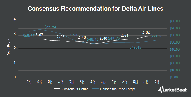 Analyst Recommendations for Delta Air Lines (NYSE:DAL)